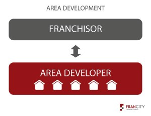 Area Development