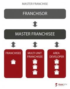 Master Franchise Model
