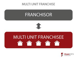 Multi Unit Franchise
