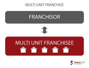 Multi Unit Franchise