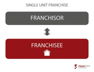 Single Unit Franchise