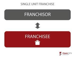 Single Unit Franchise